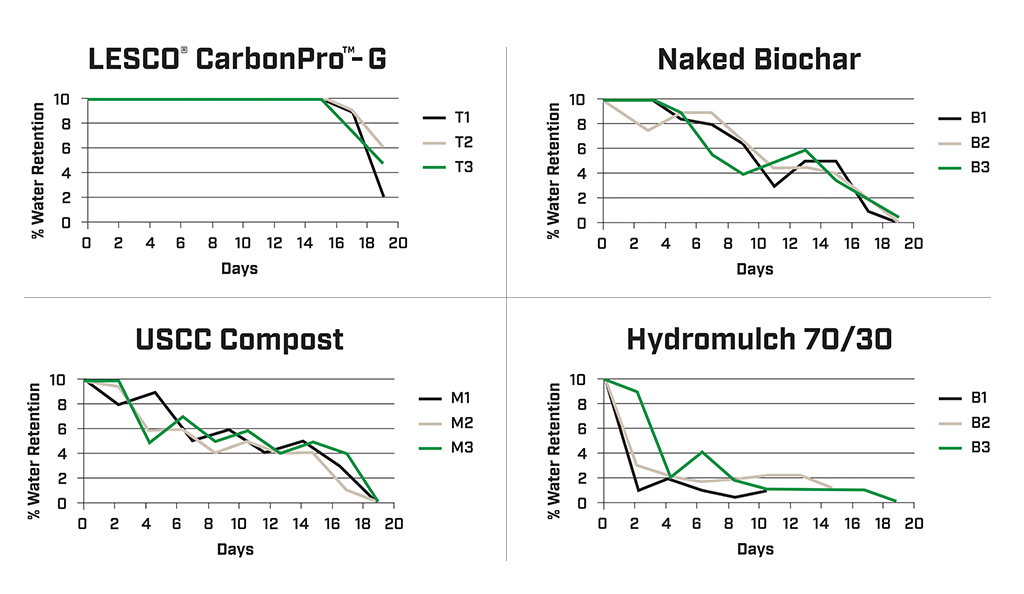 CarbonPro Water Requirements Chart