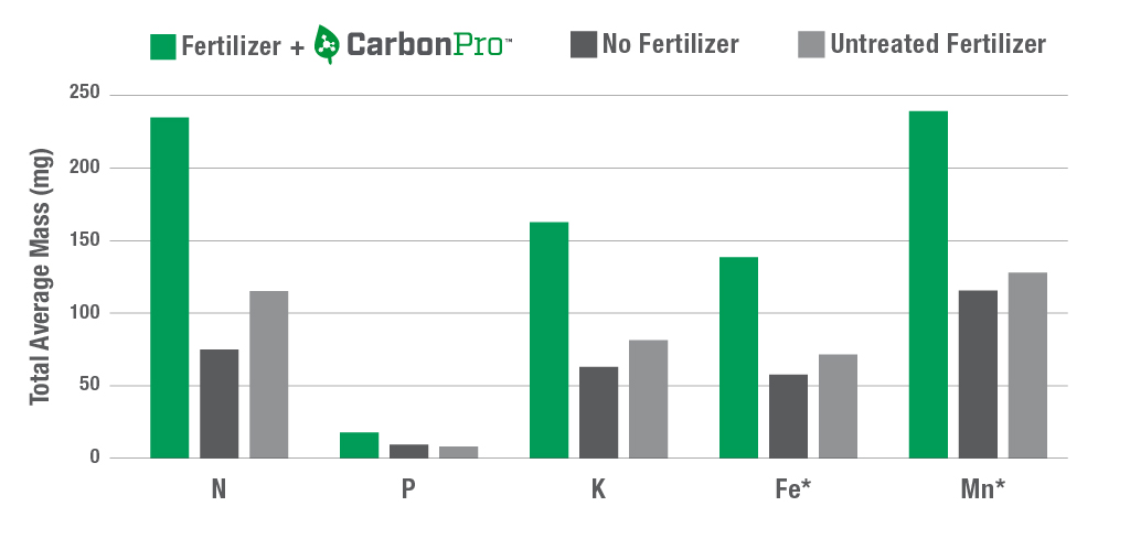 CarbonPro-_Chart-1-Nutrients.jpg